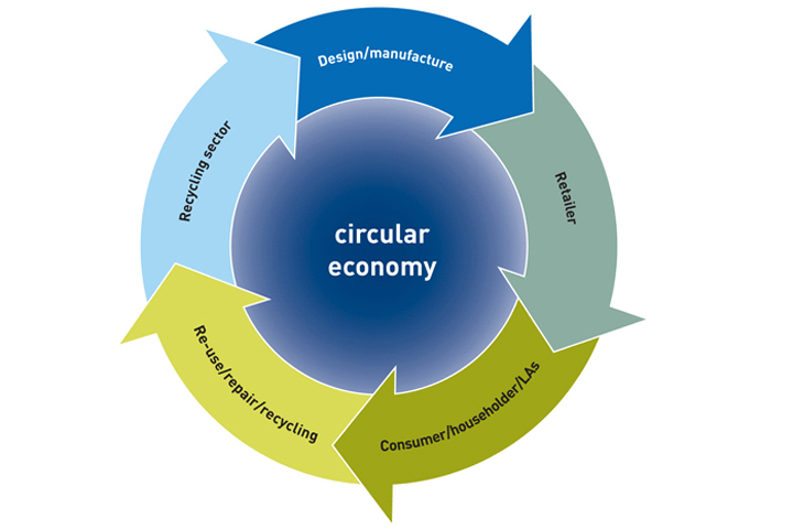 Circular Economy 3 Tracing Green Feb 2016