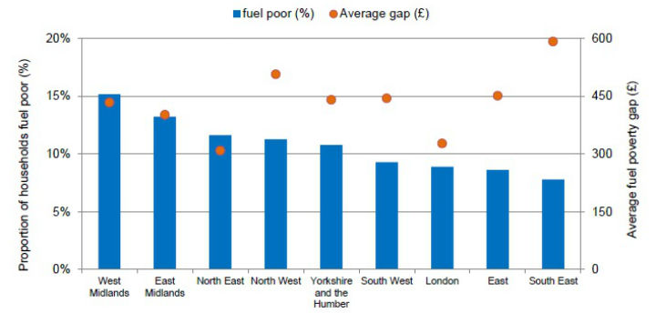 Fuel Poverty by Region 2012