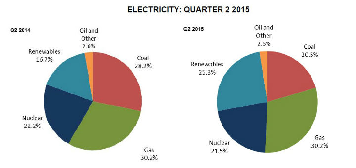 Green Electricity Conundrum 2 Tracing Green Oct2015