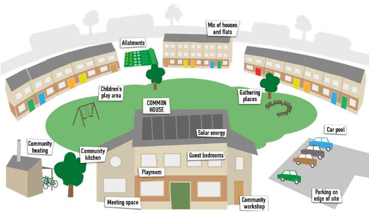 Cohousing 2 Tracing Green June 2016