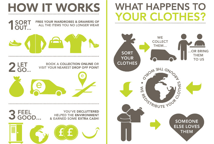 Enviroclothes reduces the environmental impact of clothing